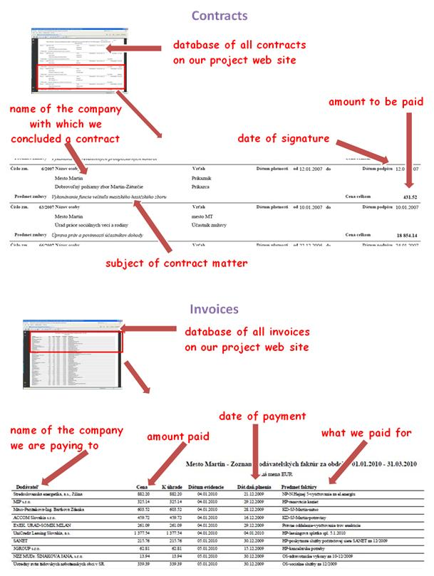 Contracts and Invoices