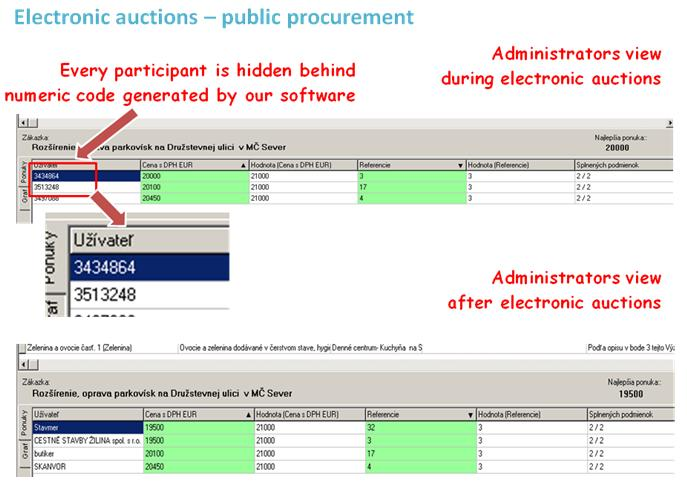 Electronic auctions - process