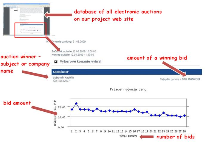 Electronic auctions - end process