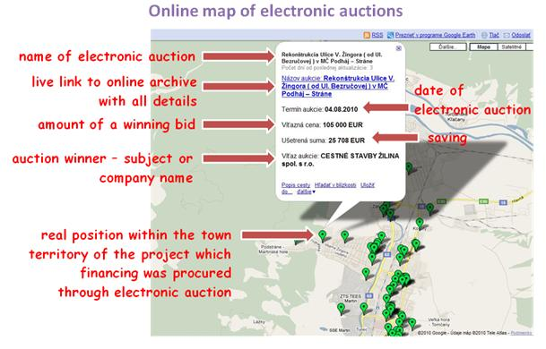 Online map of electronic auctions